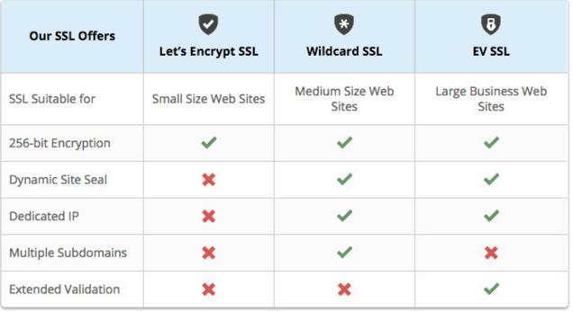 SSL Offering Siteground